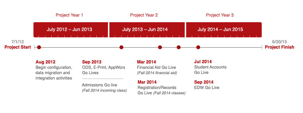 Connect UGA Project Timeline